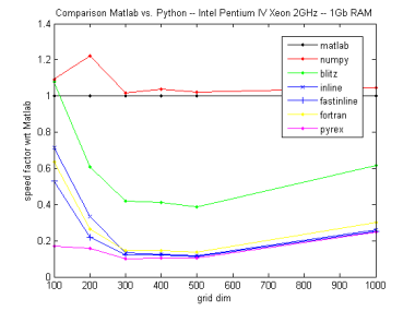 speed factor with respect to matlab